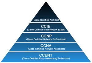 Cisco -ийн сертификатуудын талаар