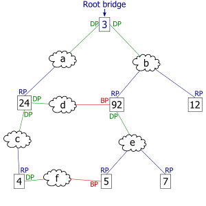 300px-Spanning_tree_protocol_at_work_5.svg