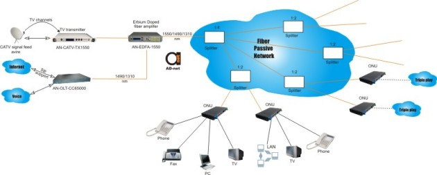 Gepon /Epon/ vs Gpon