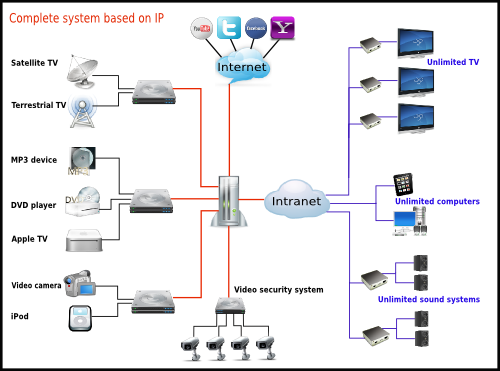 IPTV network-2